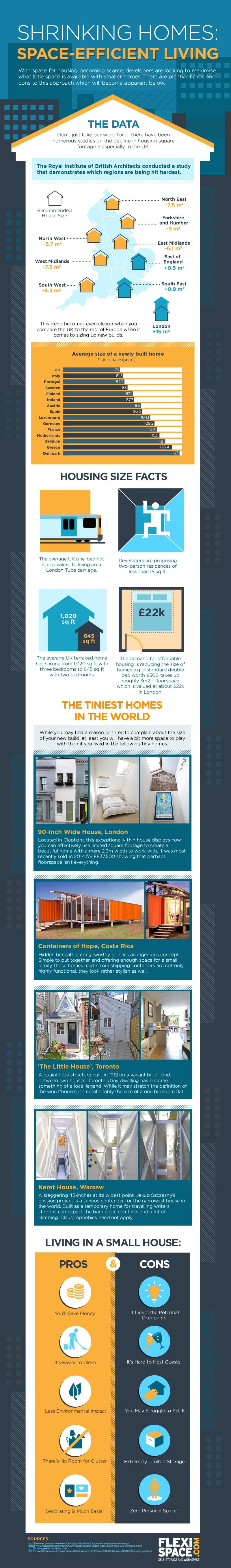 shrinking houses - houses getting smaller infographic